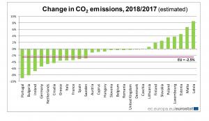 grafiek - CO2 emissies 2018 t.o.v. 2017 tgv energiegebruik