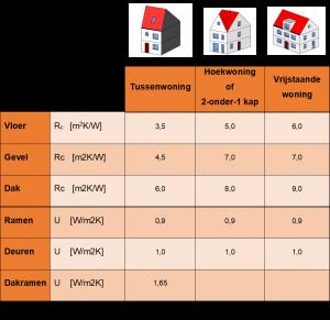 Rc en U waarden voor Bijna Energie Neutrale Gebouwen (BENG)